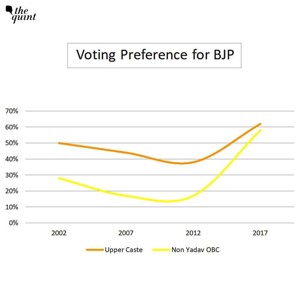 """<div class=""""paragraphs""""><p>(Source: CSDS and Axis Exit Poll Reports)</p><p><br></p></div>"""