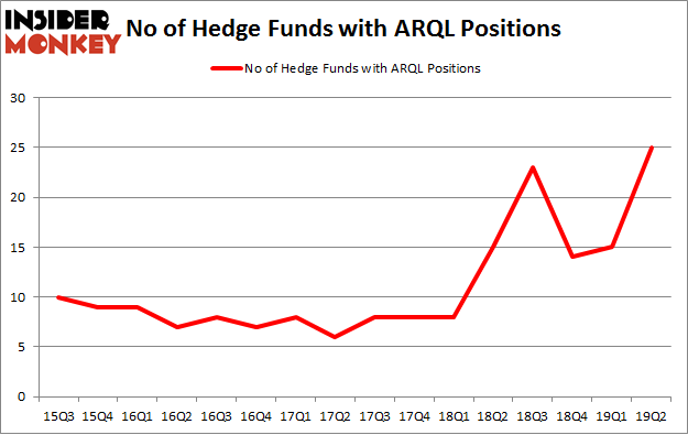 No of Hedge Funds with ARQL Positions