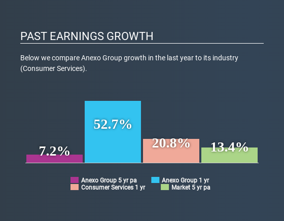 AIM:ANX Past Earnings Growth July 7th 2020