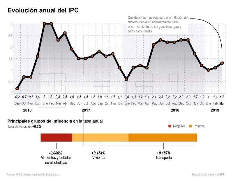 IPC de capital china sube 1,9% en marzo_Spanish