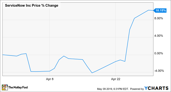 Why ServiceNow Stock Gained 10% Last Month