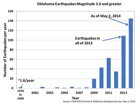 Oklahoma earthquakes.