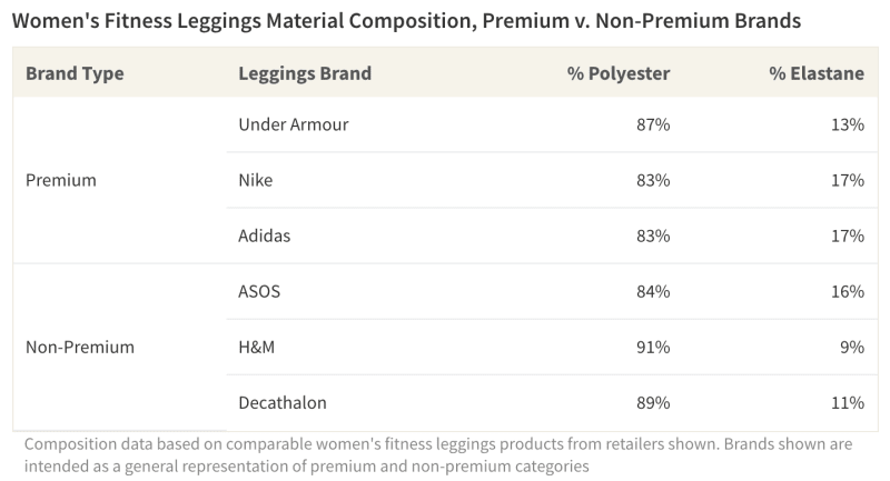 Chart on the material composition of activewear products sold by a variety of premium and non-premium brands