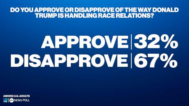 Do you approve or disapprove of the way Donald Trump is handling race relations? (ABC News/Ipsos Poll)