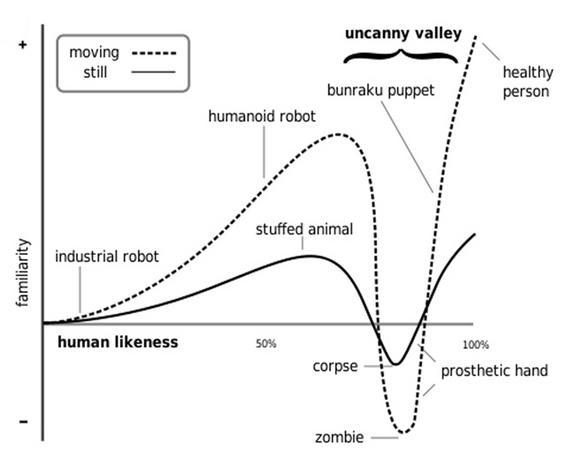 This older interpretation of the graph of the uncanny valley by Masahiro Mori was revised in 2012. The word familiarity is now translated as affinity.