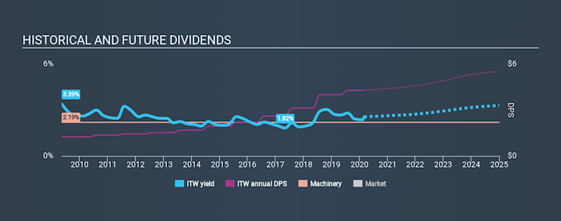 NYSE:ITW Historical Dividend Yield, March 2nd 2020