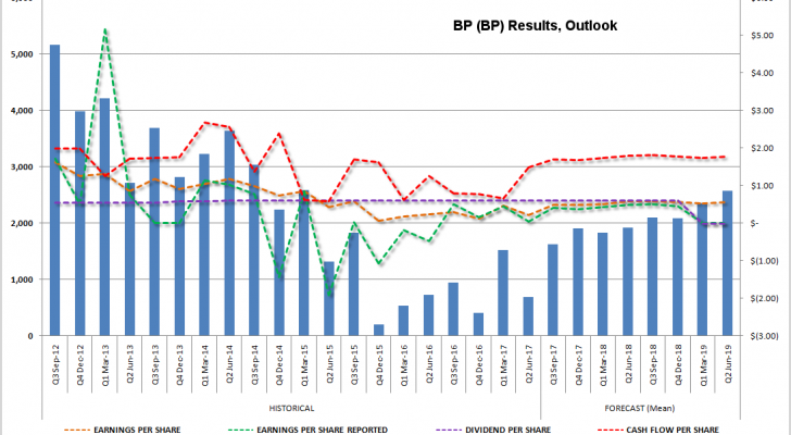 BP results, outlook