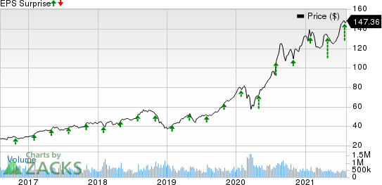 The AES Corporation Price and EPS Surprise