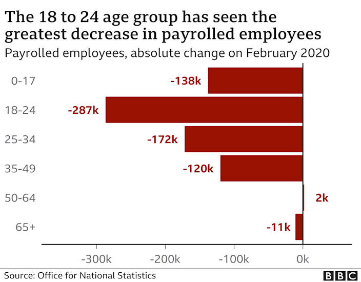 Payroll by age, changes