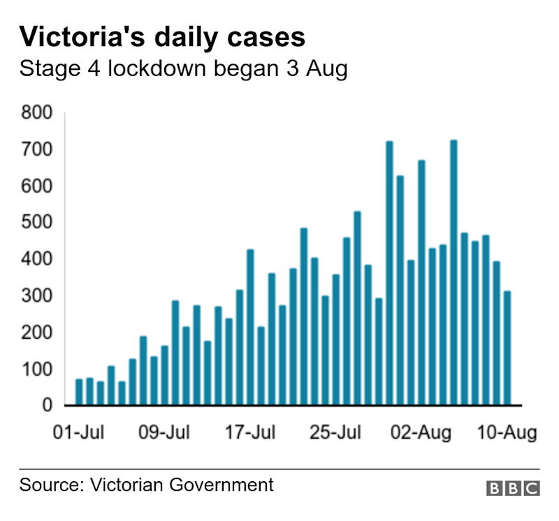 Australia's Victoria reports deadliest day of pandemic