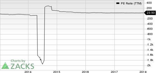 NCI Building Systems, Inc. PE Ratio (TTM)