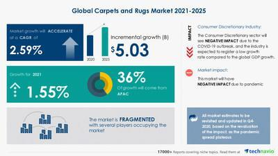Technavio announced its latest market research report titled Carpets and Rugs Market by End-user and Geography - Forecast and Analysis 2021-2025