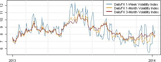 forex_trading_ahead_of_ecb_nfp_body_Picture_1.png, Market Tensions Ease Ahead of ECB, NFPs - How Might we Trade?