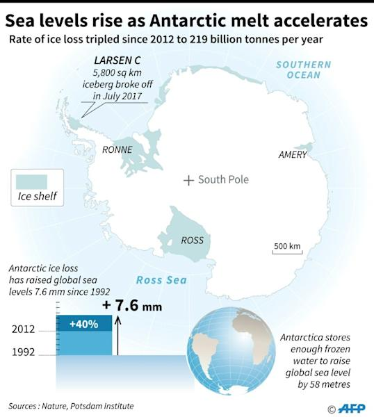 Antarctica has lost a staggering three trillion tonnes of ice since 1992, according to a landmark study