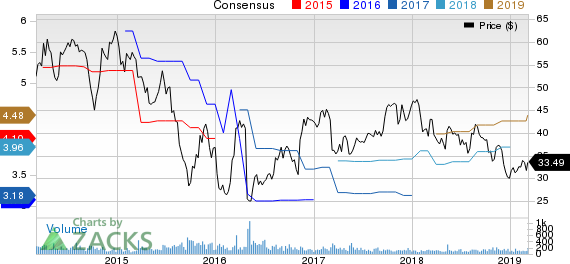 Park-Ohio Holdings Corp. Price and Consensus