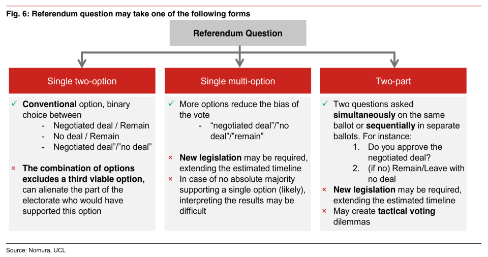 Ballot options: Nomura's predictions for what the public may be asked in a second Brexit referendum. Photo: Nomura