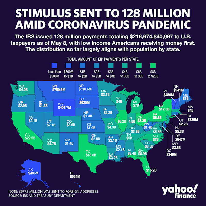 The IRS has sent a total of 128 million payments to U.S. taxpayers as of May 8. Graphic: David Foster
