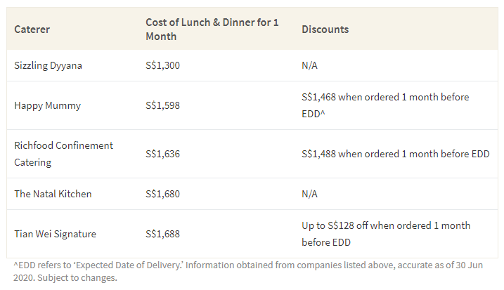 This table shows the cost of a 1 dinner and 1 lunch meal confinement meal for 1 month from several confinement meal service companies in Singapore