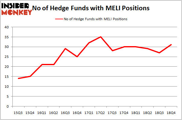 Were Hedge Funds Right About Flocking Into Mercadolibre Inc