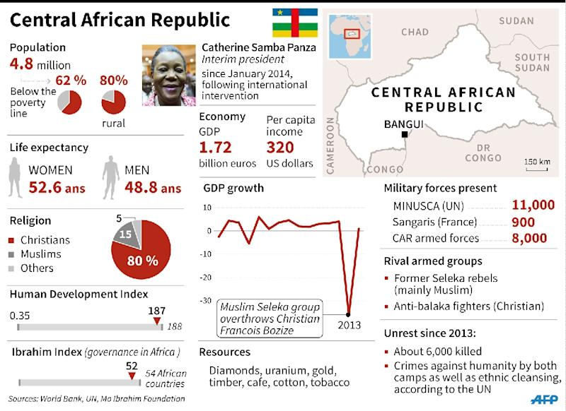 Factfile on the Central African Republic, where voters go to the polls in elections on Sunday. 135 x 98 mm (AFP Photo/Iris Royer de Vericourt)