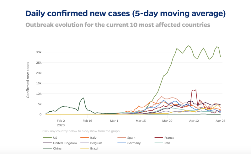 This graph shows case numbers in countries hardest hit by coronavirus.