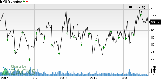 AmerisourceBergen Corporation Price and EPS Surprise