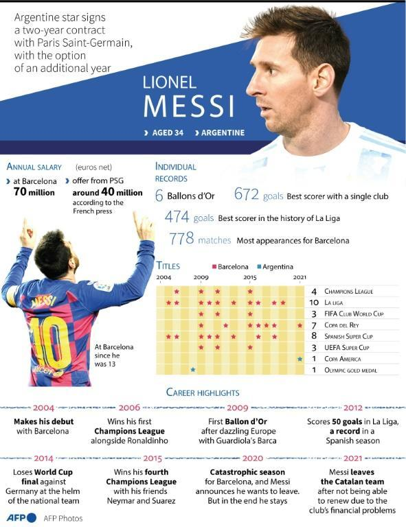 Graphic with Messi's achievements, personal records and most important moments