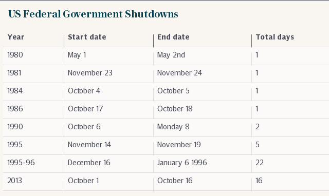 US Federal Government Shutdowns