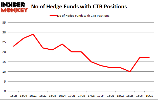 No of Hedge Funds with CTB Positions