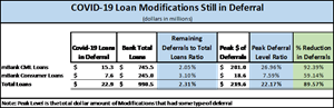 COVID-19 Loan Modifications Still in Deferral