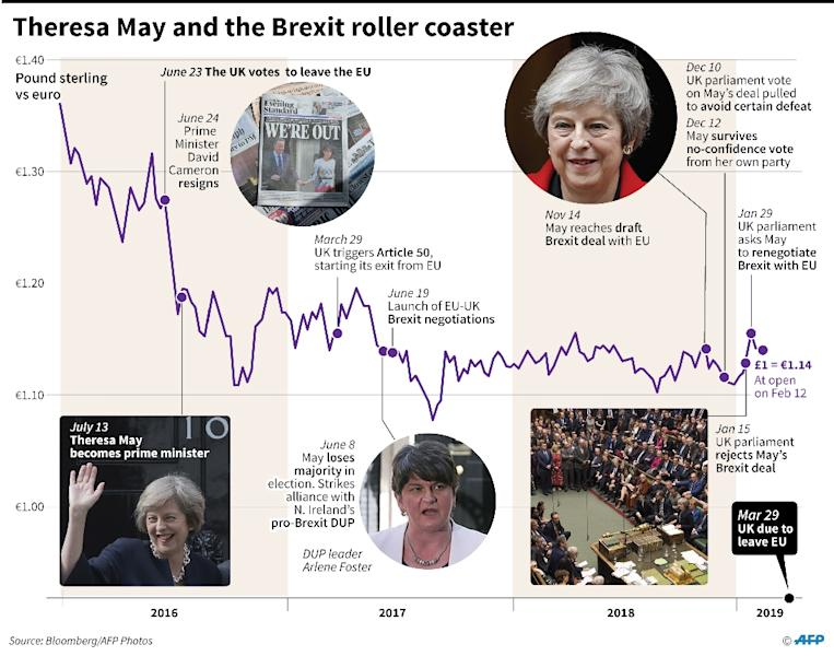 Theresa May and Brexit since 2016, with performance of pound sterling against the euro (AFP Photo/)