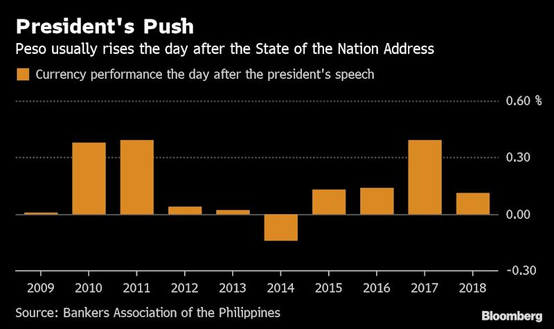 "(Bloomberg) -- Booming Philippine markets are looking for the next catalyst, and traders will be closely watching President Rodrigo Duterte when he delivers his speech to the nation on Monday.Global risks are rising amid the prolonged trade war, and investors looking for the next leg of the market rally will scrutinize Duterte's economic priorities as he embarks on the last half of his six-year term. Top on their minds are the $180 billion infrastructure program and new tax policies.""If Duterte hits the right notes, markets would have another leg to rally on,"" said Jonathan Ravelas, chief market strategist at BDO Unibank Inc. ""There's great interest in these measures to be prioritized to sustain the kind of growth rates we've been seeing.""The ball has started rolling. Lawmakers have already filed the government's priority tax proposals which include cutting corporate income taxes, raising levies on alcohol and streamlining fiscal incentives, Finance Assistant Secretary Maria Teresa Habitan said in an interview on Monday. Duterte is scheduled to speak before lawmakers at about 4 p.m. in Manila., after market close.PesoIf history is any guide, there's a big chance the peso will rise the day after the State of the Nation Address. The currency has risen in nine of the last 10 years, posting an average gain of 0.15%.""We remain bullish on peso, and we would like to sell the dollar-peso on rallies,"" said Qi Gao, a Singapore-based currency strategist at Scotiabank. The currency is among those that will benefit the most as the Federal Reserve's dovish stance lures inflows, he said.The peso declined 0.2% to 51.12 per dollar as of 11:02 a.m. in Manila on Monday. It rose to its strongest level since January 2018 earlier this month. The currency's next resistance is at the 50 pesos a dollar level, Gao said.StocksPhilippine stocks fell on Monday, in line with its historical performance in the last three decades. On the day of the president's speech, the benchmark Philippine Stock Exchange Index retreated about two-thirds of the time.The index slid as much as 1.3% before paring its loss to 0.7%. But good news could be coming tomorrow as the gauge had risen more than half of the time the day after since Congress was restored in 1987, posting an average gain of 0.3%.The trend will likely hold and given the current market momentum, the index will hit 8,500 sooner than later, according to Jun Calaycay, head of research at Philstocks Financial Inc., who called the bull market a week before it happened.""The market is used to Duterte's controversial antics,"" Calaycay said. ""But should he start talking about policy, regulation and his legislative agenda then that would be a plus.""Local BondsPhilippine peso bonds are outperforming peers in emerging-markets as the central bank embarks on interest-rate cuts. Ten-year bond yields fell below 5% this month from more than 8% in October.""Relative to the rest of EM world, the Philippines is an island of stability, continuing a pace of high growth and foreign investment,"" said Edwin Gutierrez, head of emerging-market sovereign debt at Aberdeen Standard Investments in London, who remains long on Philippine bonds.Meanwhile, the government's push to cut corporate income taxes will attract more foreign investors while the move to tax foreigners working in the offshore gaming sector will generate additional annual revenue, said Alan Atienza, treasurer at Philippine Bank of Communications in Manila.(Updates with tax bills in fourth paragraph, peso and stocks performance in seventh to ninth.)\--With assistance from Lilian Karunungan and Tomoko Yamazaki.To contact the reporters on this story: Ditas Lopez in Manila at dlopez55@bloomberg.net;Ian Sayson in Manila at isayson@bloomberg.netTo contact the editors responsible for this story: Cecilia Yap at cyap19@bloomberg.net, ;Tomoko Yamazaki at tyamazaki@bloomberg.net, Karl Lester M. Yap, Lianting TuFor more articles like this, please visit us at bloomberg.com©2019 Bloomberg L.P."