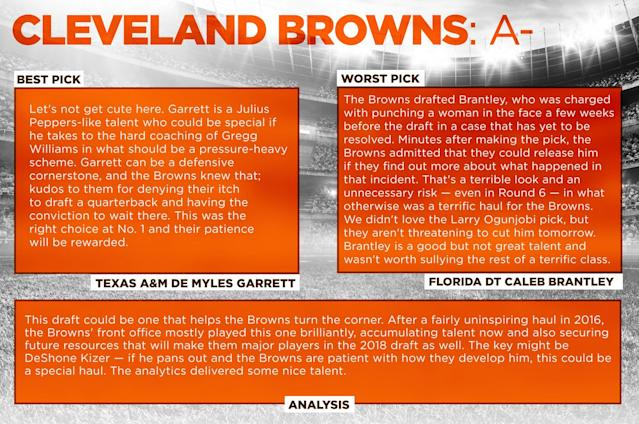 <p>Cleveland Browns </p>