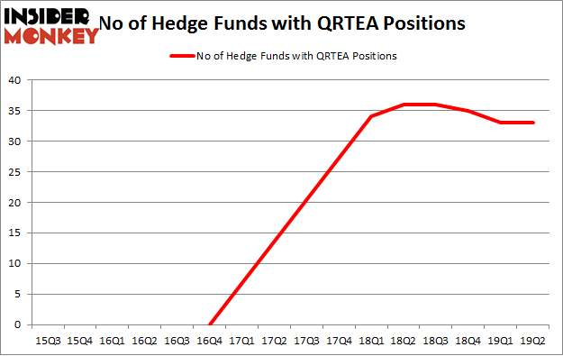 No of Hedge Funds with QRTEA Positions