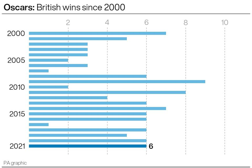 Oscars: British wins since 2000. (Infographic from PA Graphics.)