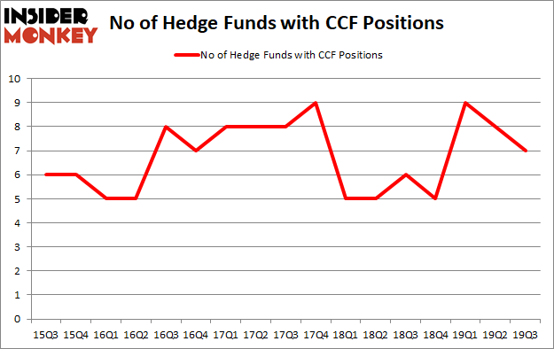 Is CCF A Good Stock To Buy?