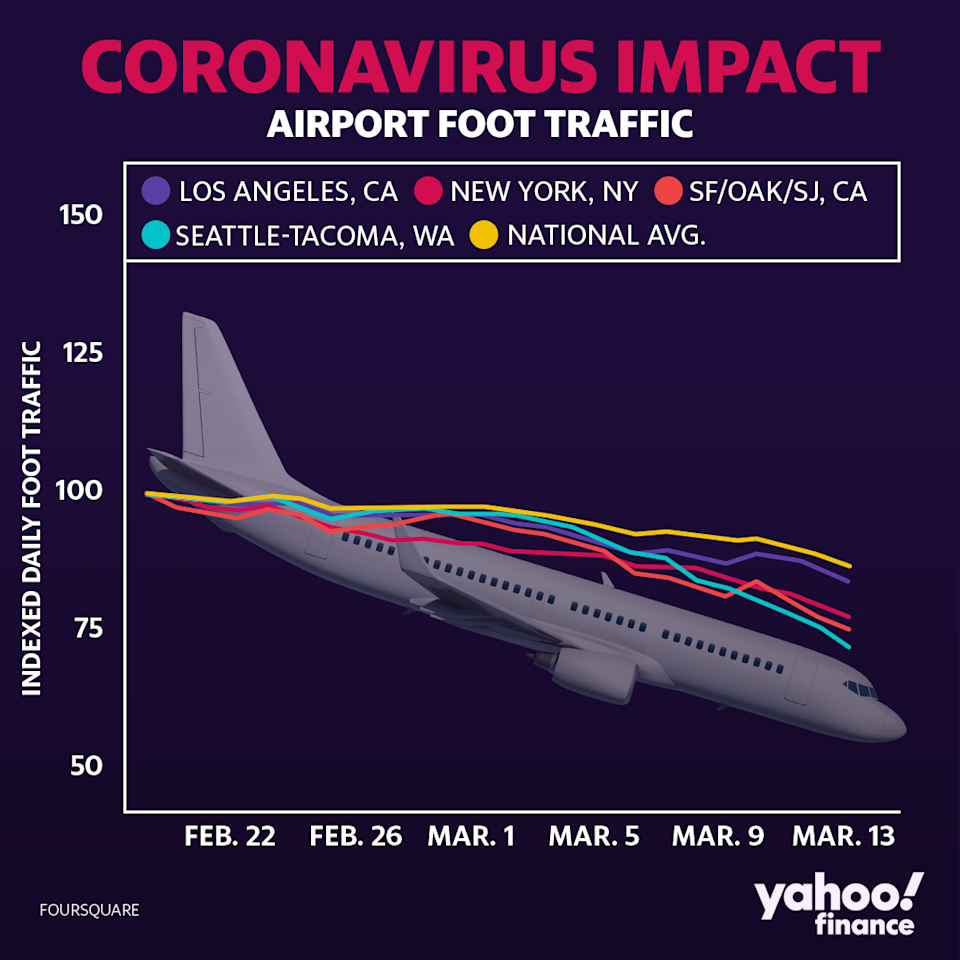 Airlines are another industry severely hit by the coronavirus. (David Foster/Yahoo Finance)