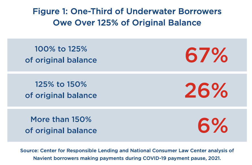 (Center for Responsible Lending and National Consumer Law Center)