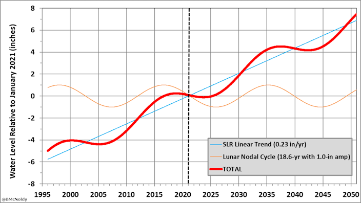 Chart showing how the lunar nodal cycle can mask sea level rise