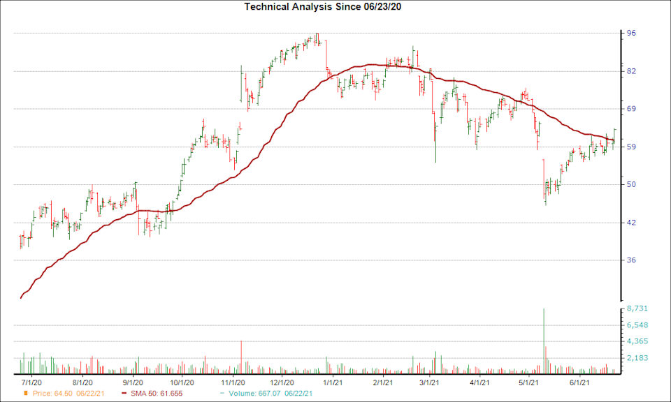 Moving Average Chart for TTD