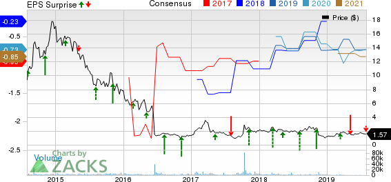 Infinity Pharmaceuticals, Inc. Price, Consensus and EPS Surprise