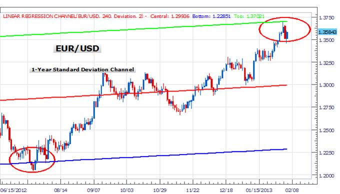 forex_euro_tests_top_of_regression_channel_body_Picture_4.png, Forex Analysis: Euro Commencing a Broader Correction?