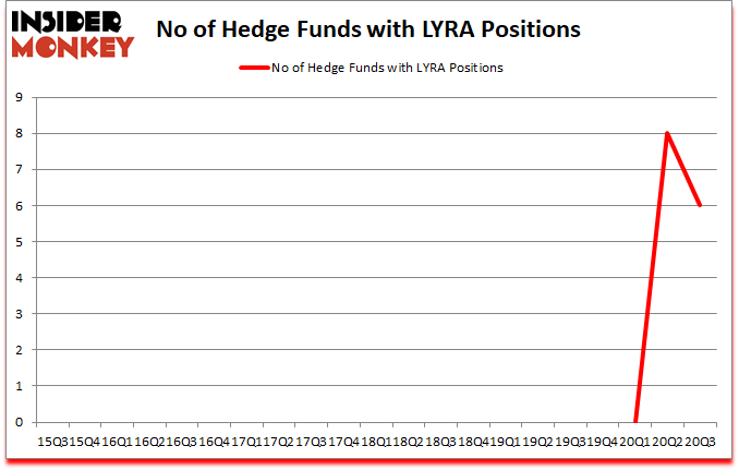 Is LYRA A Good Stock To Buy?