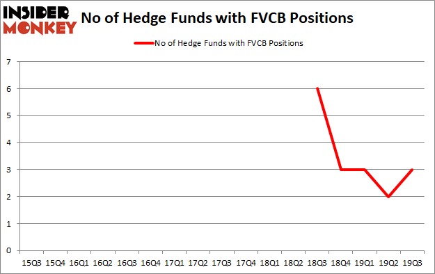 Hedge Funds Are Betting On FVCBankcorp, Inc. (NASDAQ:FVCB)
