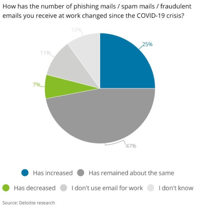 A survey conducted by Deloitte regarding the increase in phishing and spam mails since the pandemic