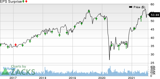 Aflac Incorporated Price and EPS Surprise