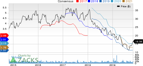 The Goodyear Tire & Rubber Company Price and Consensus