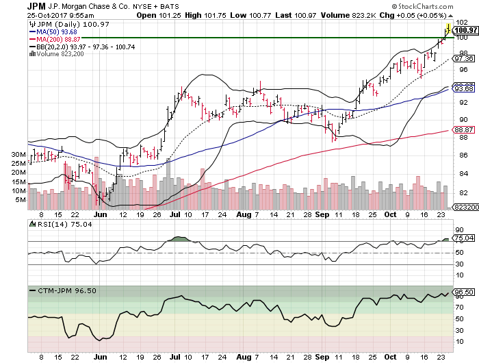 3 Big Stock Charts For Wednesday Jpmorgan Chase Co General