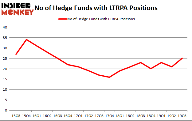 No of Hedge Funds with LTRPA Positions