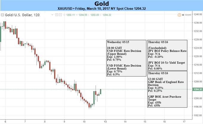 Gold Prices Cling to Support as Markets Await Fed
